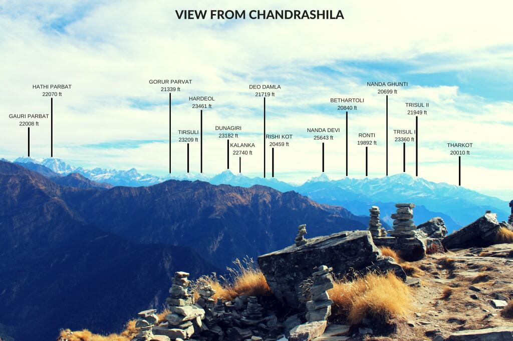 Peaks visible from Chandrashila